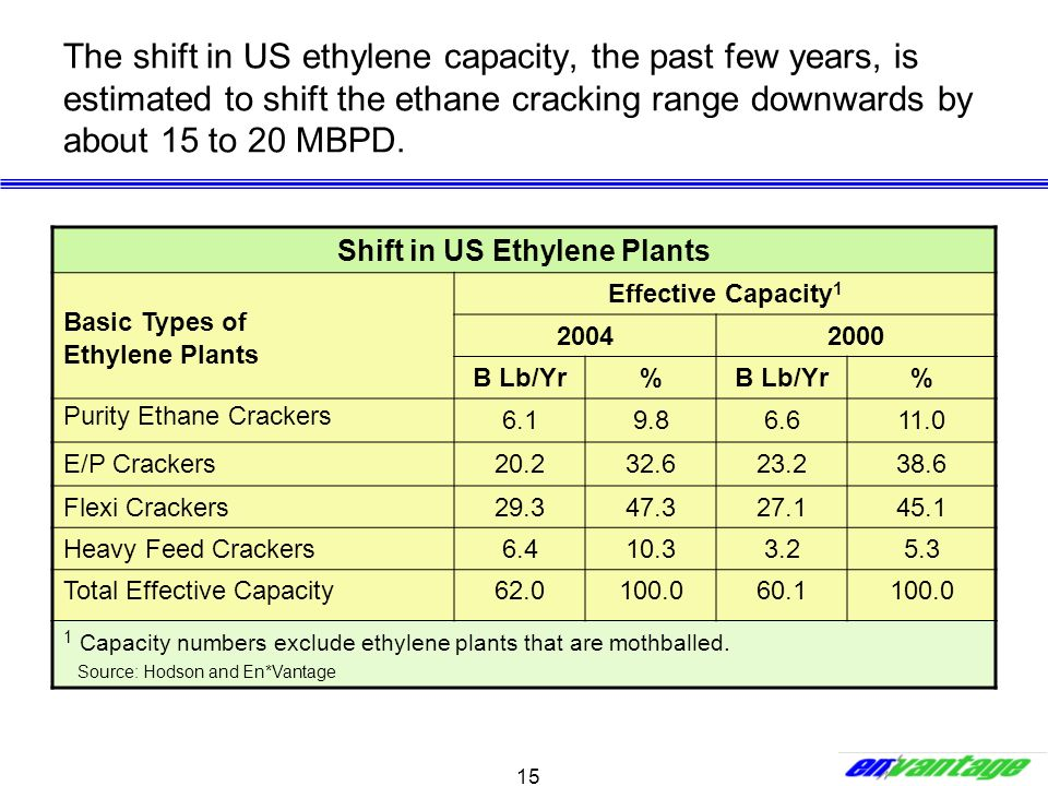 Shift in US Ethylene Plants