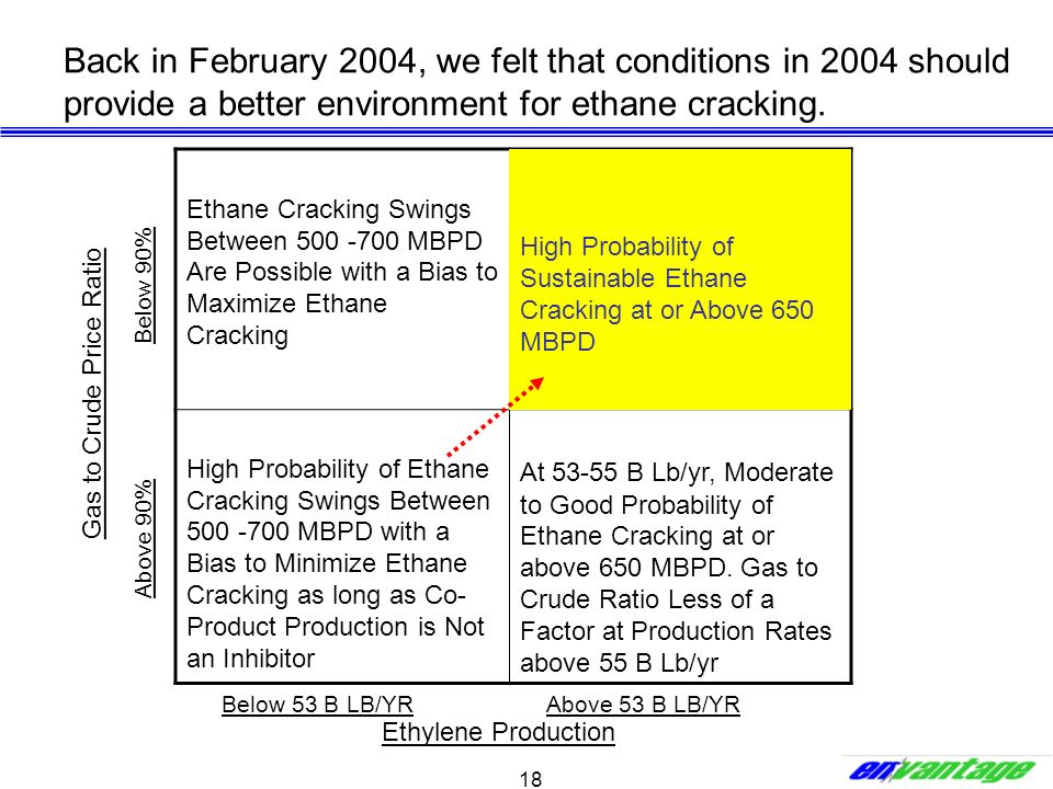 Back in February 2004, we felt that conditions in 2004 should provide a better environment for ethane cracking.