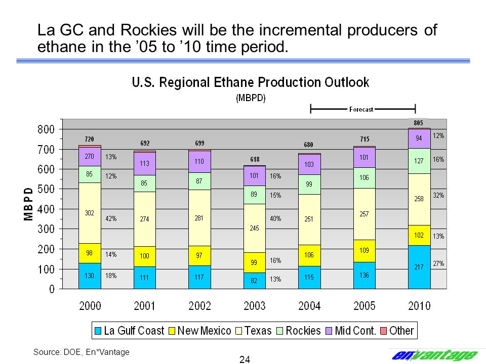 La GC and Rockies will be the incremental producers of ethane in the '05 to '10 time period.