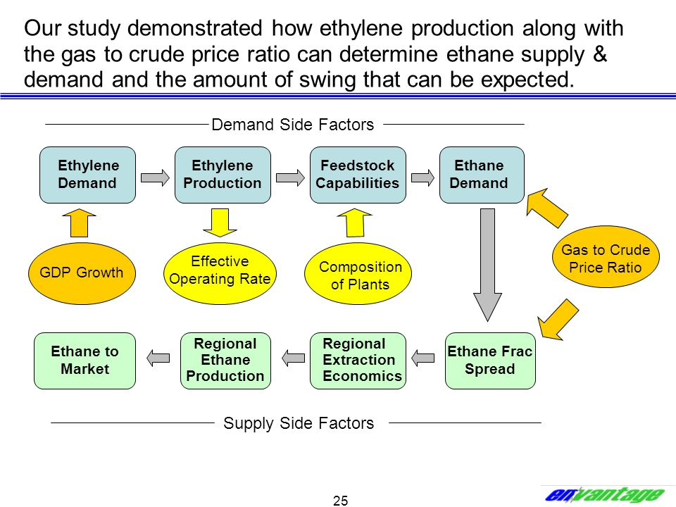 Feedstock Capabilities Regional Ethane Production