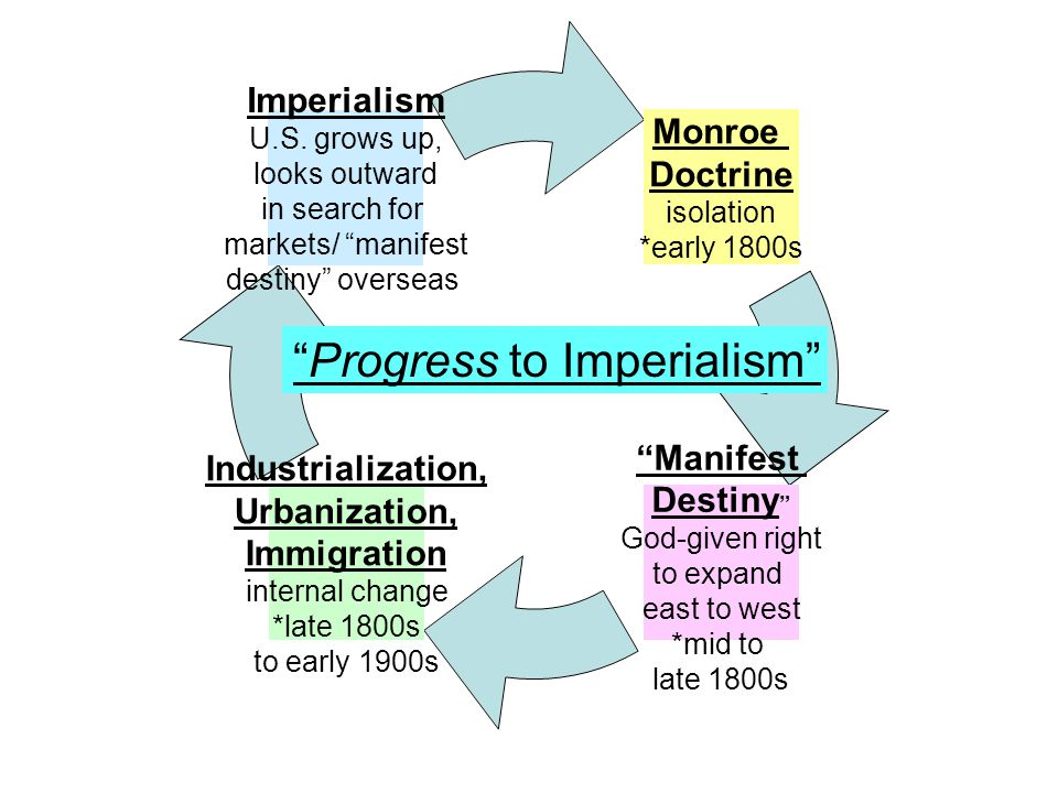 Progress to Imperialism
