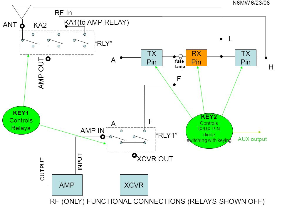 RF (ONLY) FUNCTIONAL CONNECTIONS (RELAYS SHOWN OFF)