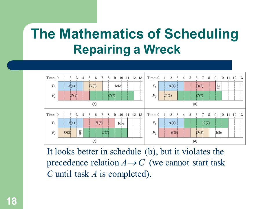 The Mathematics of Scheduling Repairing a Wreck
