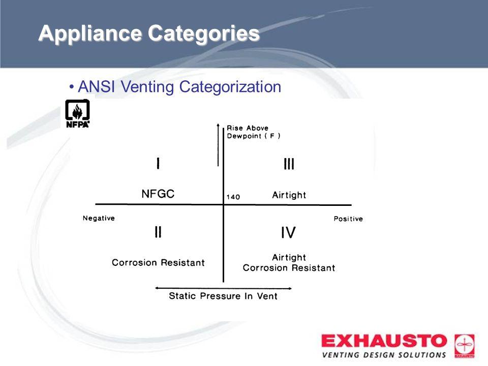 Appliance Categories ANSI Venting Categorization
