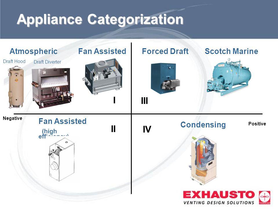 Appliance Categorization