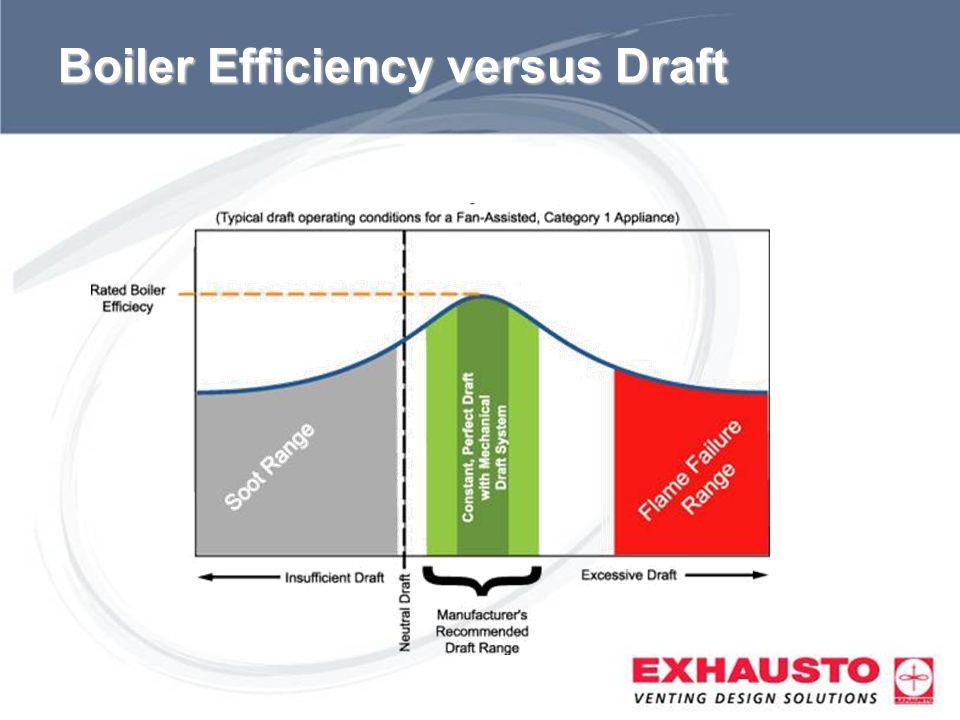 Boiler Efficiency versus Draft