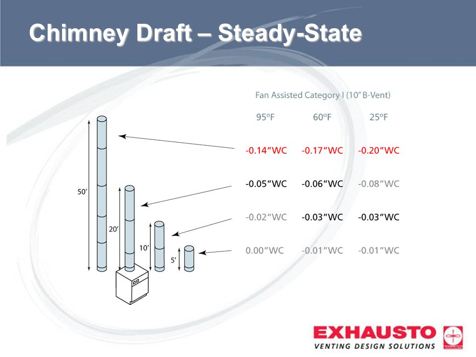 Chimney Draft – Steady-State
