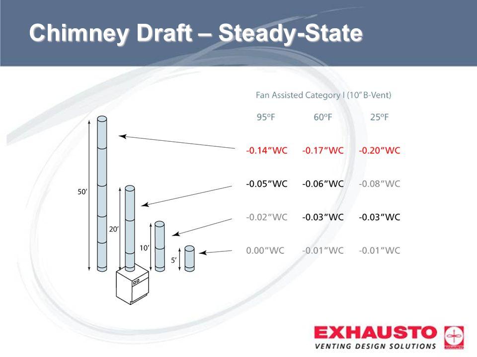 Chimney Draft – Steady-State