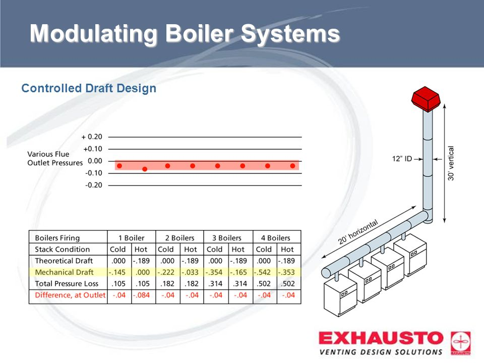 Modulating Boiler Systems