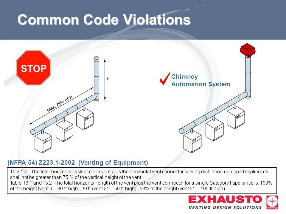 Common Code Violations