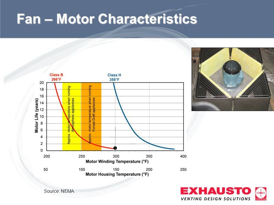 Fan – Motor Characteristics