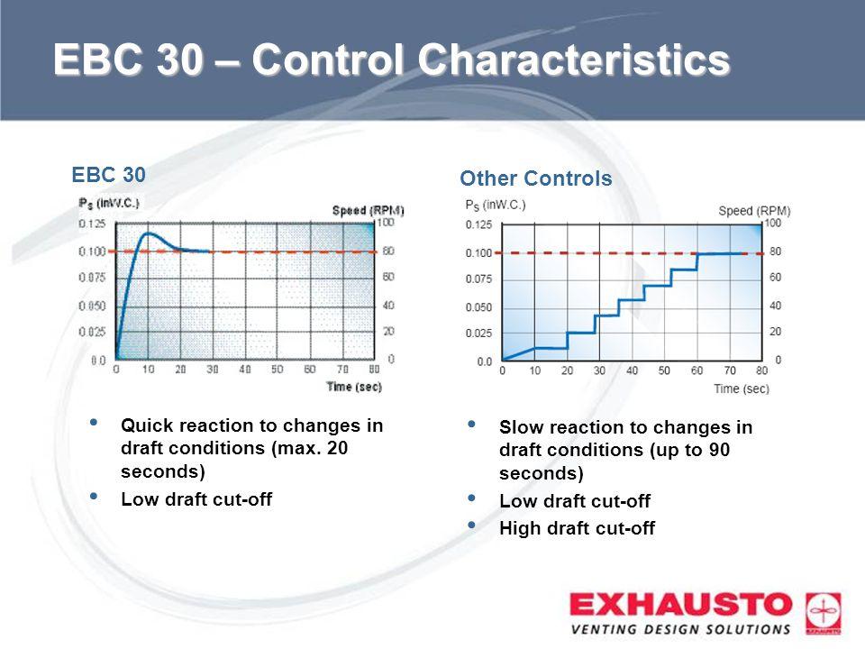 EBC 30 – Control Characteristics