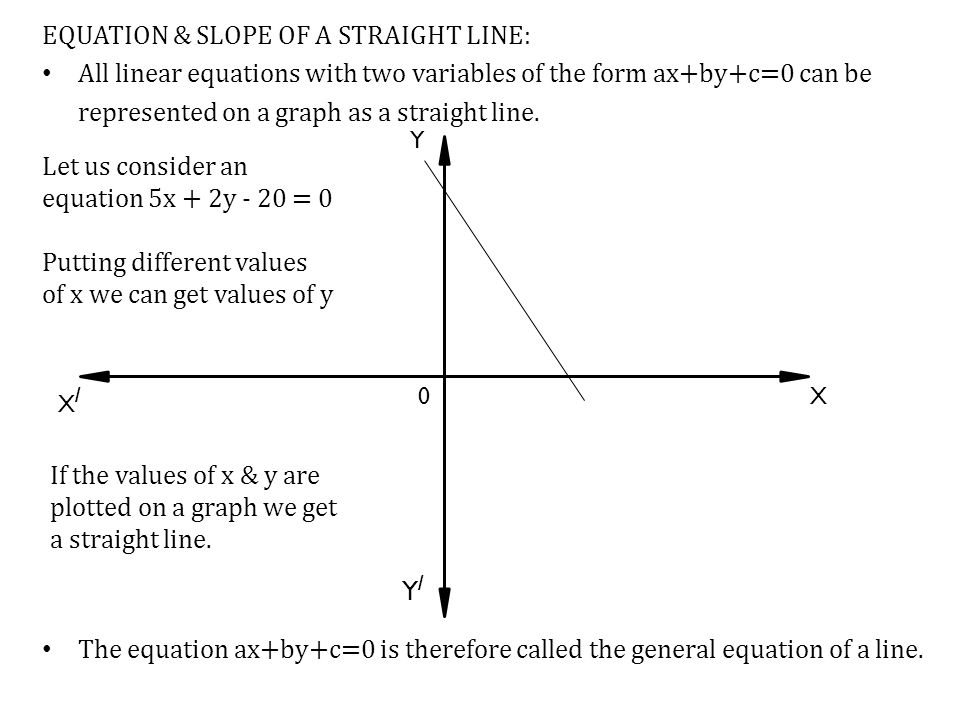 EQUATION & SLOPE OF A STRAIGHT LINE: