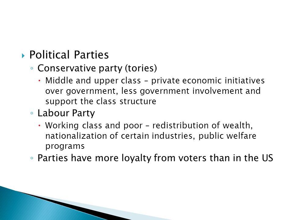 Political Parties Conservative party (tories) Labour Party
