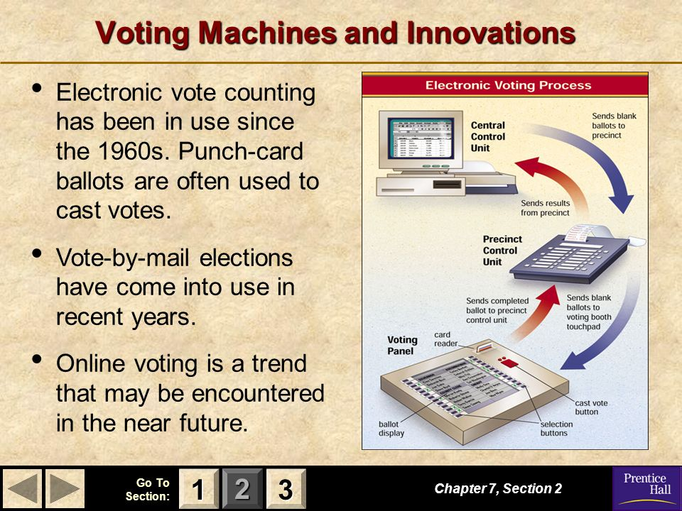 Voting Machines and Innovations