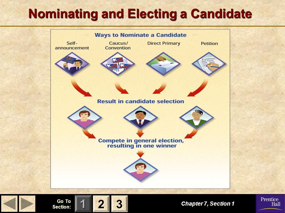 the process for nominating and electing Procedure for conducting election of officers of the board  the election process for officers in  a nomination will only be valid if the candidate declares .