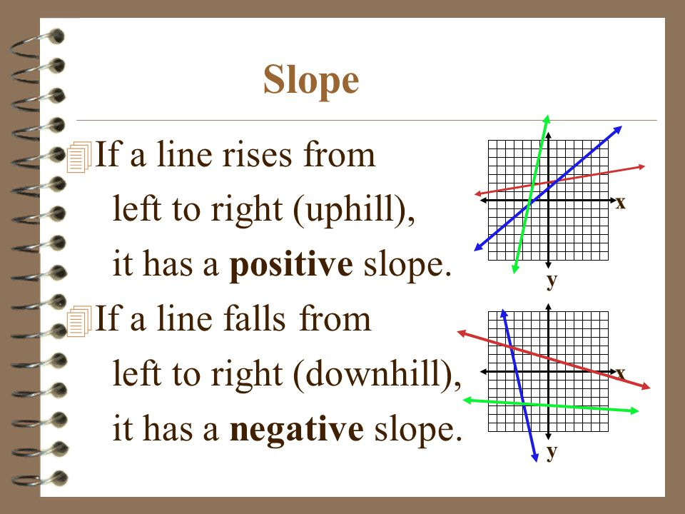 Slope If a line rises from left to right (uphill),