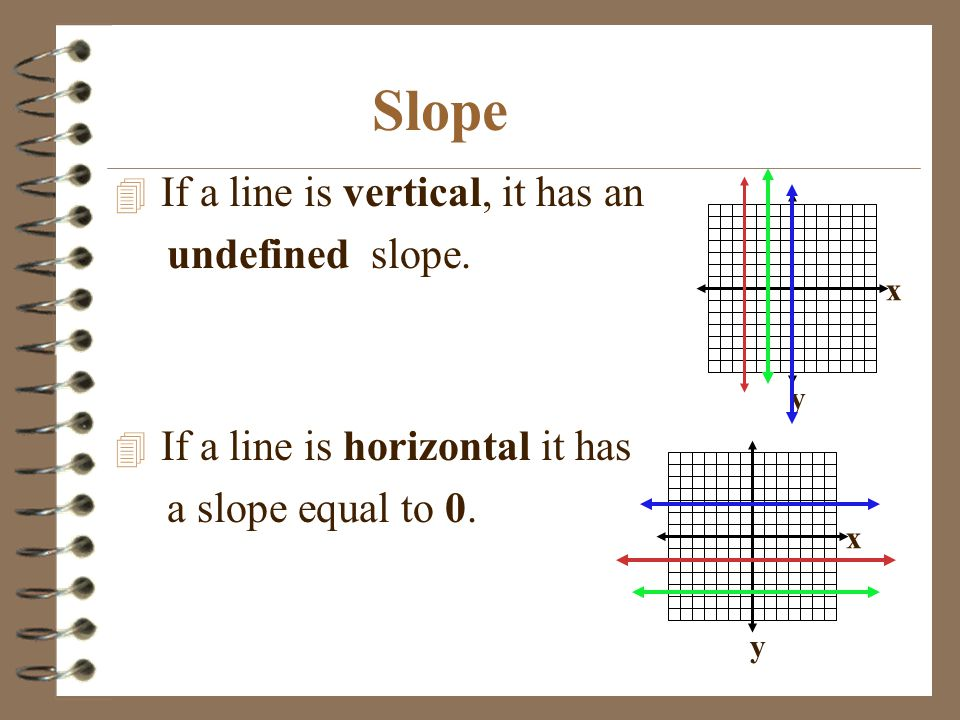 Slope If a line is vertical, it has an undefined slope.