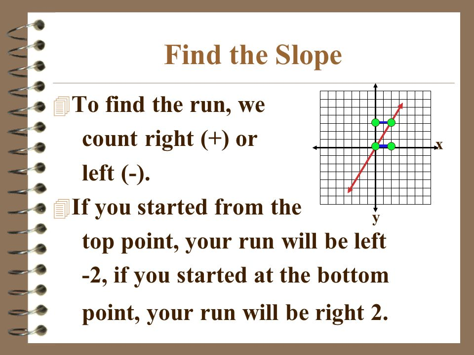 Find the Slope To find the run, we count right (+) or left (-).