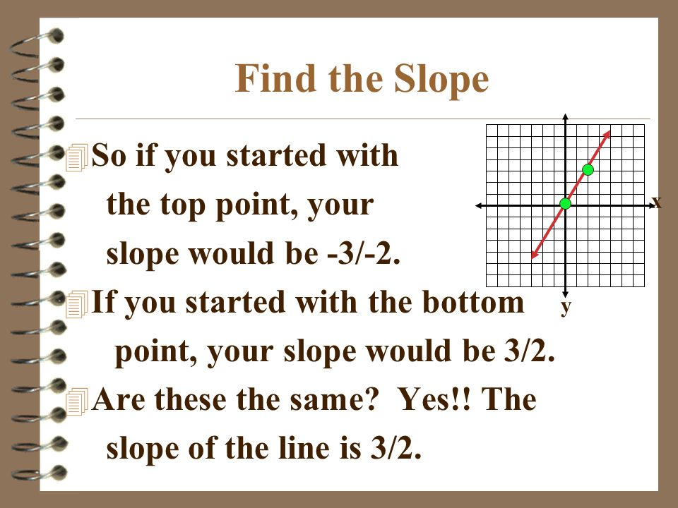 Find the Slope So if you started with the top point, your