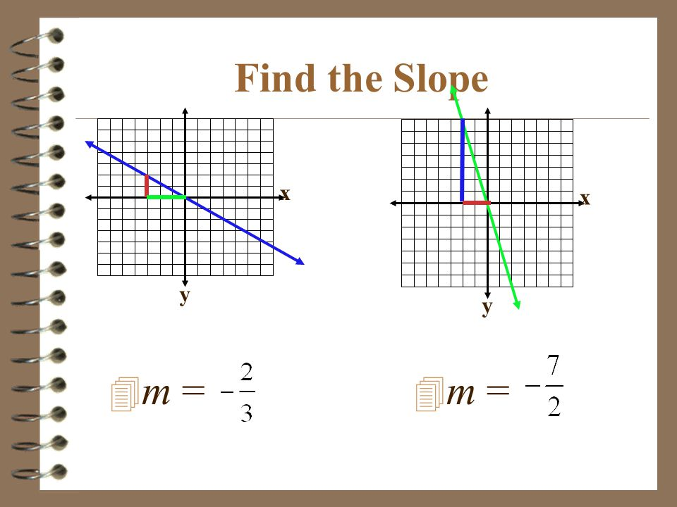 Find the Slope x y x y m = m =