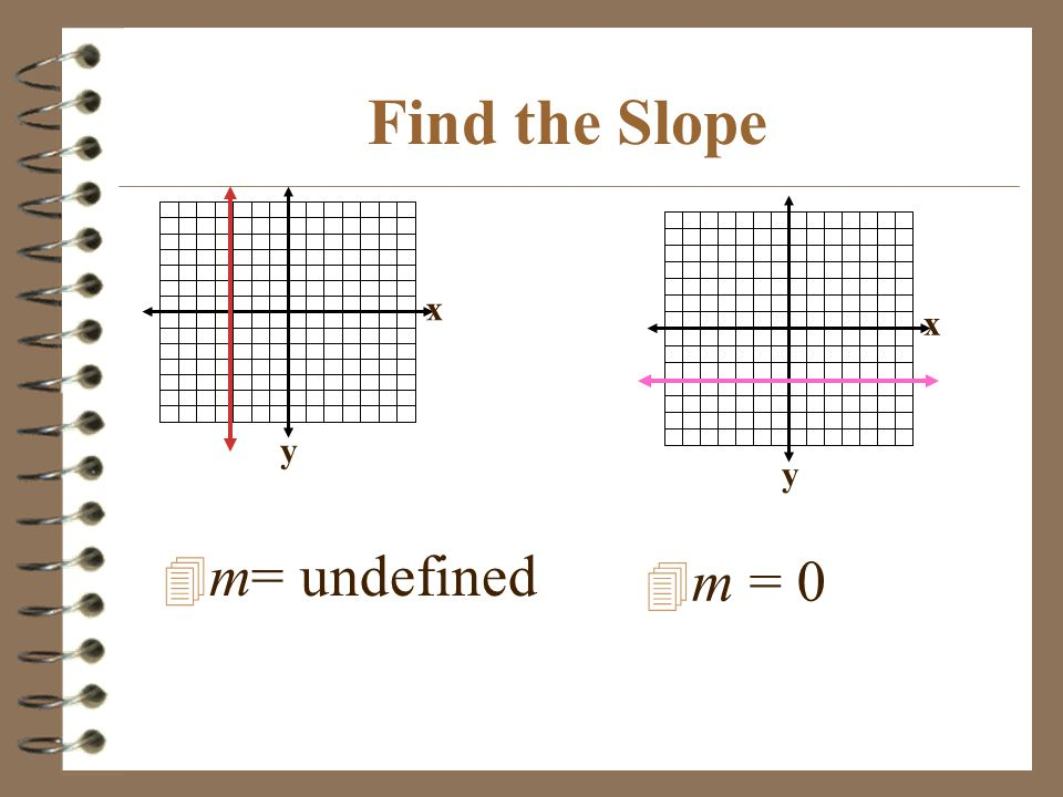 Find the Slope x y x y m= undefined m = 0