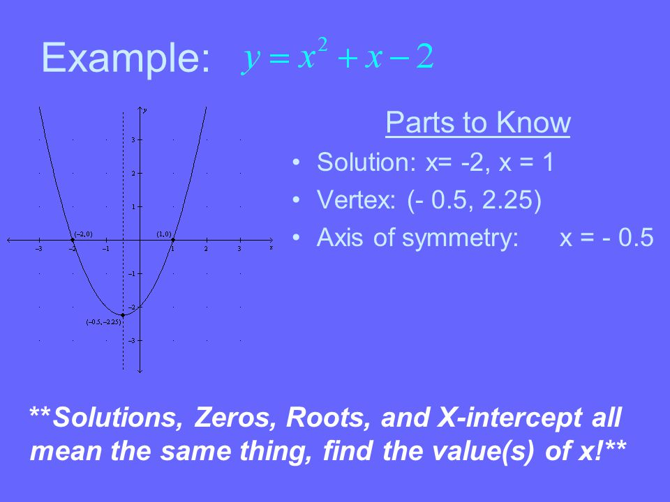 Example: Parts to Know **Solutions, Zeros, Roots, and X-intercept all