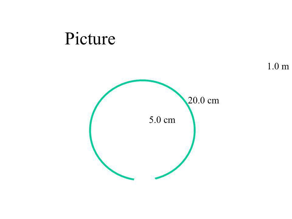 Picture 1.0 m 20.0 cm 5.0 cm Zero inside!