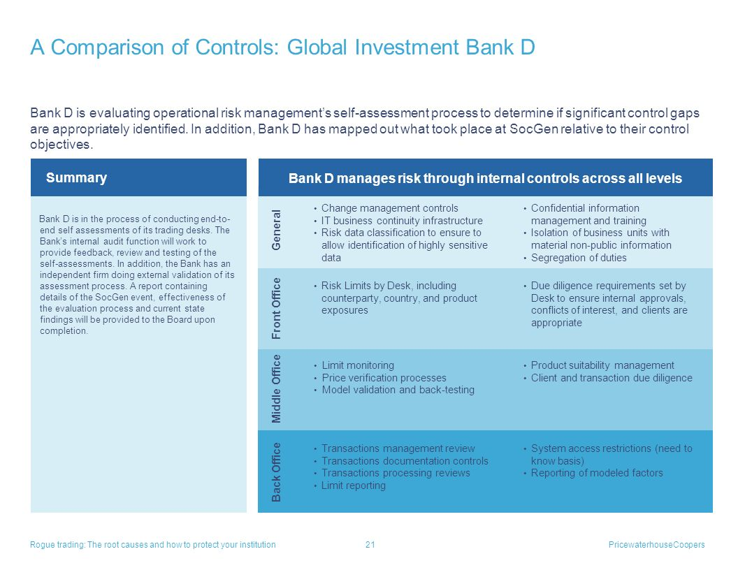 A Comparison of Controls: Global Investment Bank D