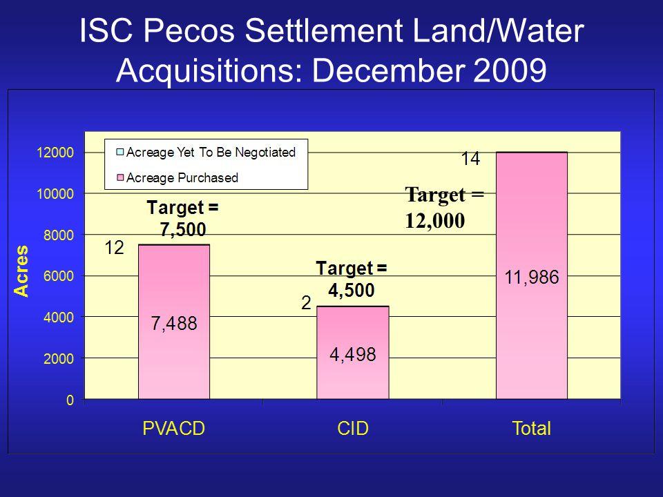 ISC Pecos Settlement Land/Water Acquisitions: December 2009
