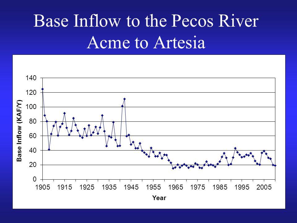 Base Inflow to the Pecos River Acme to Artesia