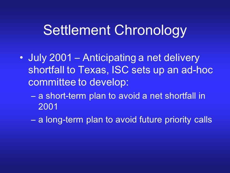 Settlement Chronology