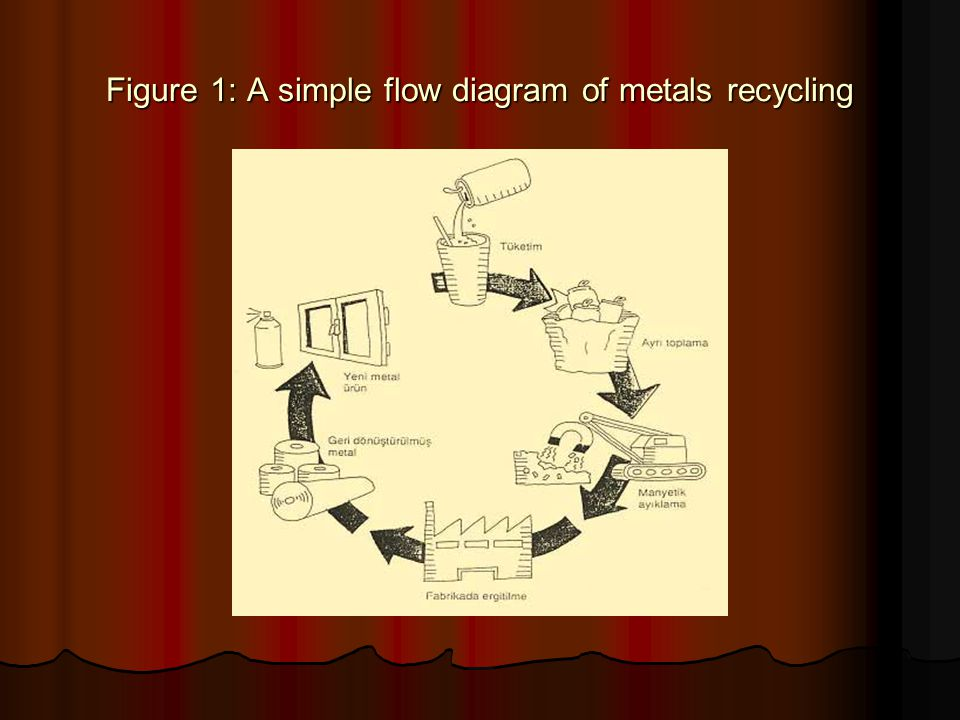 Figure 1: A simple flow diagram of metals recycling