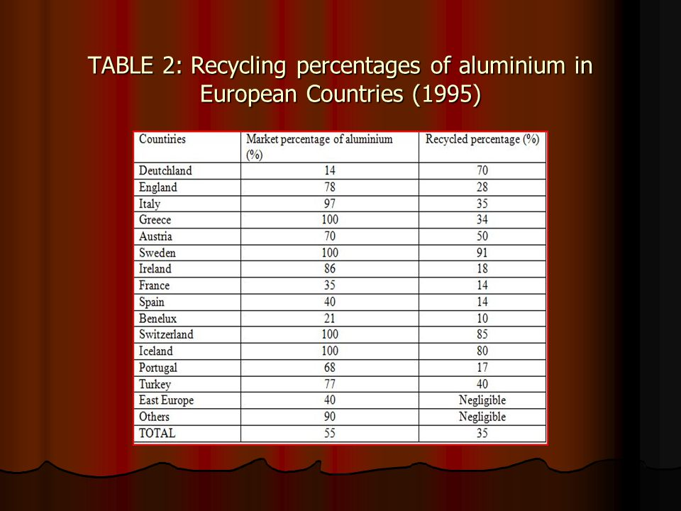 TABLE 2: Recycling percentages of aluminium in European Countries (1995)