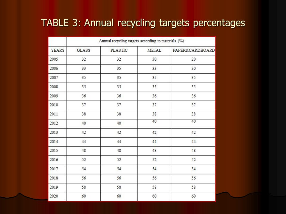 TABLE 3: Annual recycling targets percentages