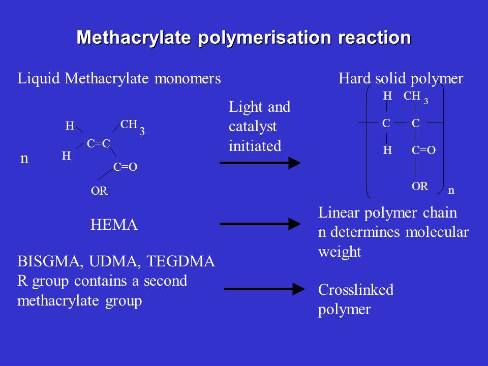 Methacrylate polymerisation reaction