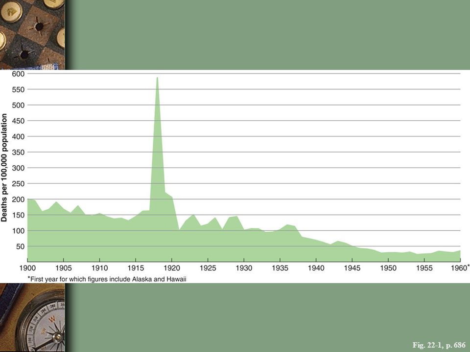 FIGURE 22.1 U.S. DEATH RATE FROM INFLUENZA AND PNEUMONIA, 1900–1960 This chart shows the devastating toll of the 1918 infl uenza epidemic, as well as the gradual decline of infl uenza mortality thanks to the discovery of antibiotics that combat the secondary infections that are often fatal.
