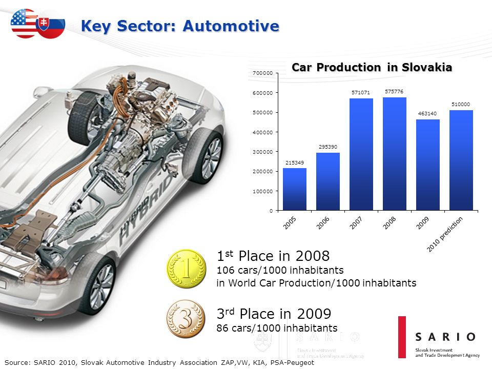 Key Sector: Automotive