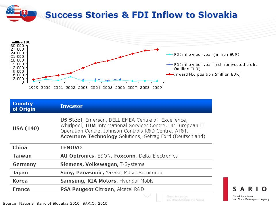 Success Stories & FDI Inflow to Slovakia