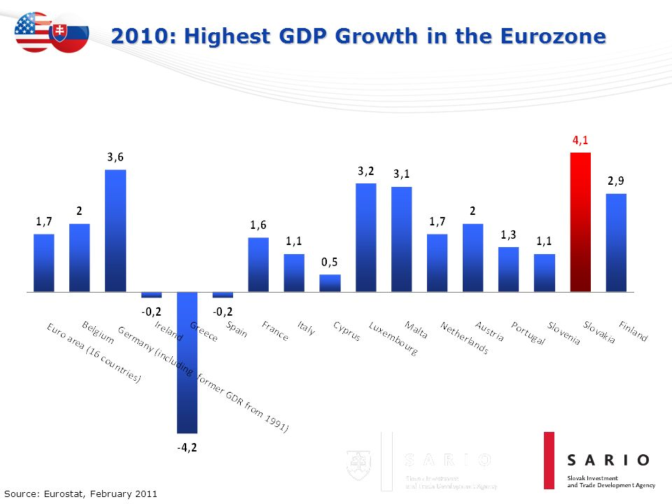 2010: Highest GDP Growth in the Eurozone