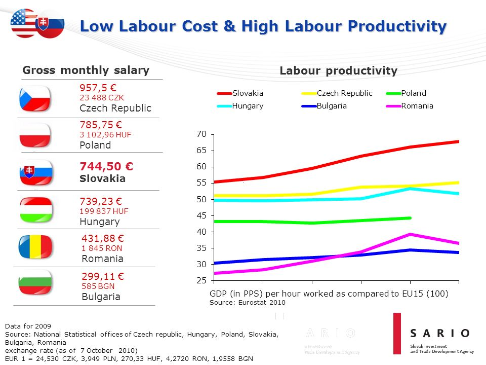 Low Labour Cost & High Labour Productivity