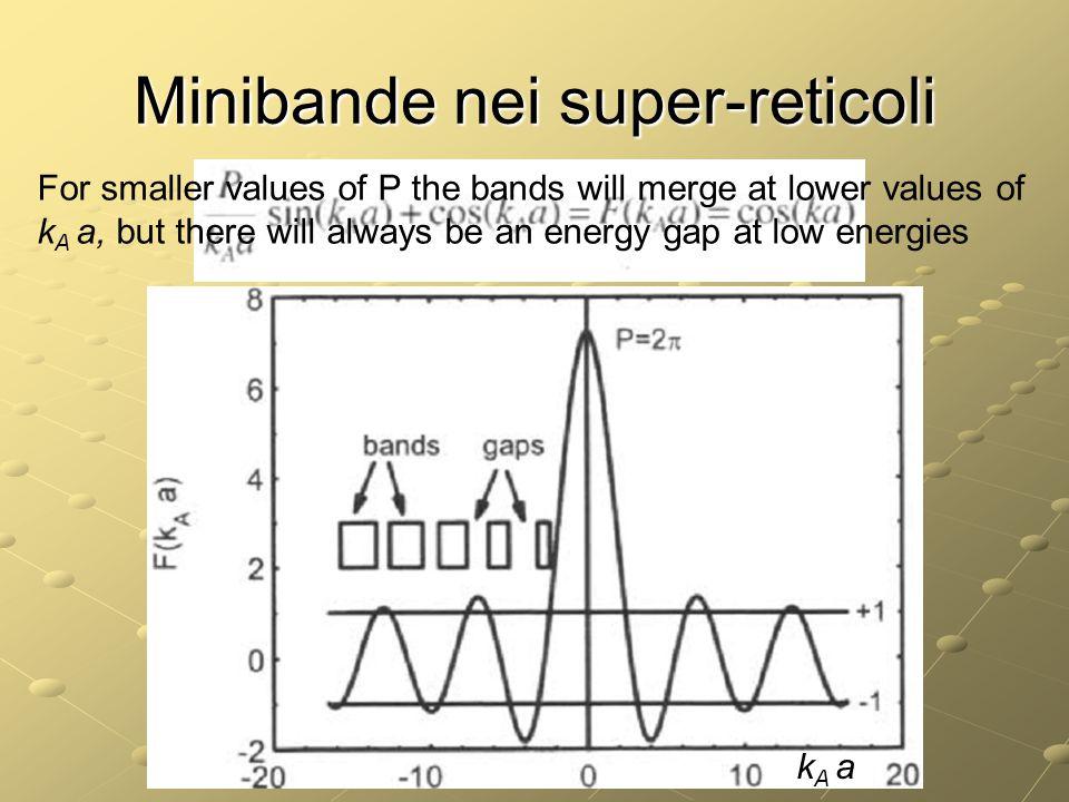 Minibande nei super-reticoli