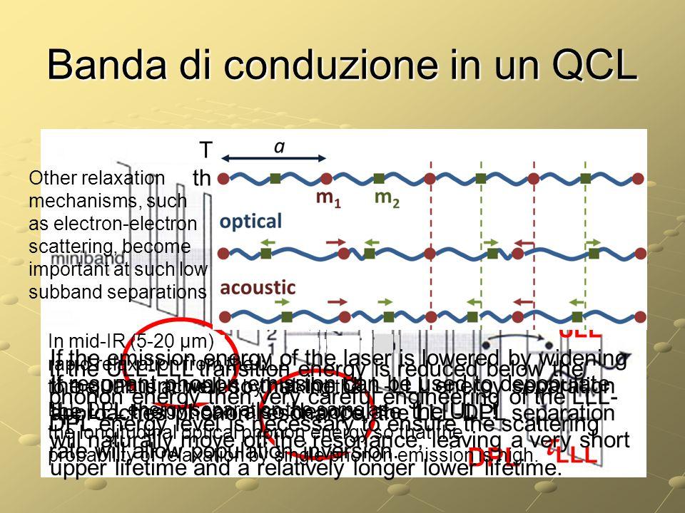 Banda di conduzione in un QCL