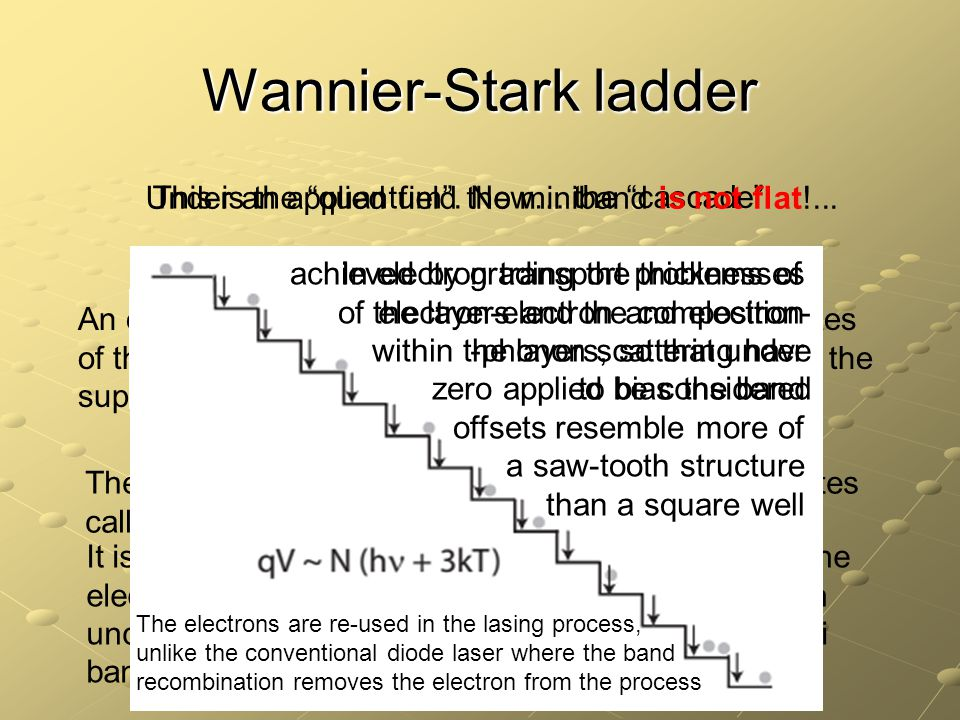 Wannier-Stark ladder Under an applied field the miniband is not flat!... This is the quantum . Now…