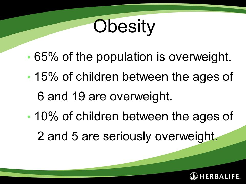 Obesity 65% of the population is overweight.
