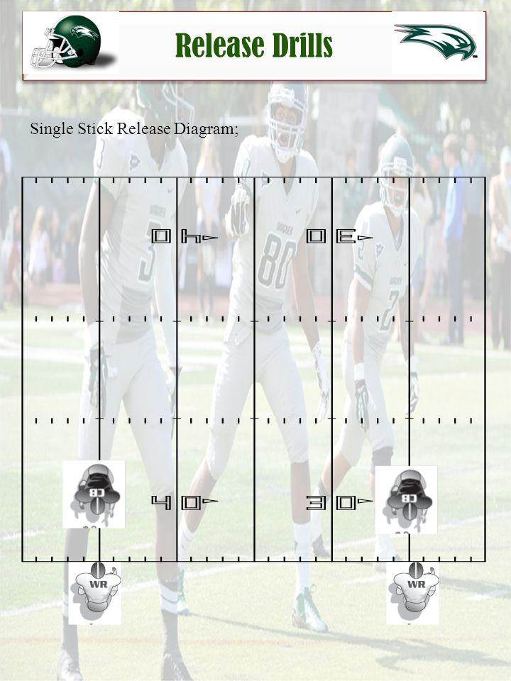 Release Drills Single Stick Release Diagram;