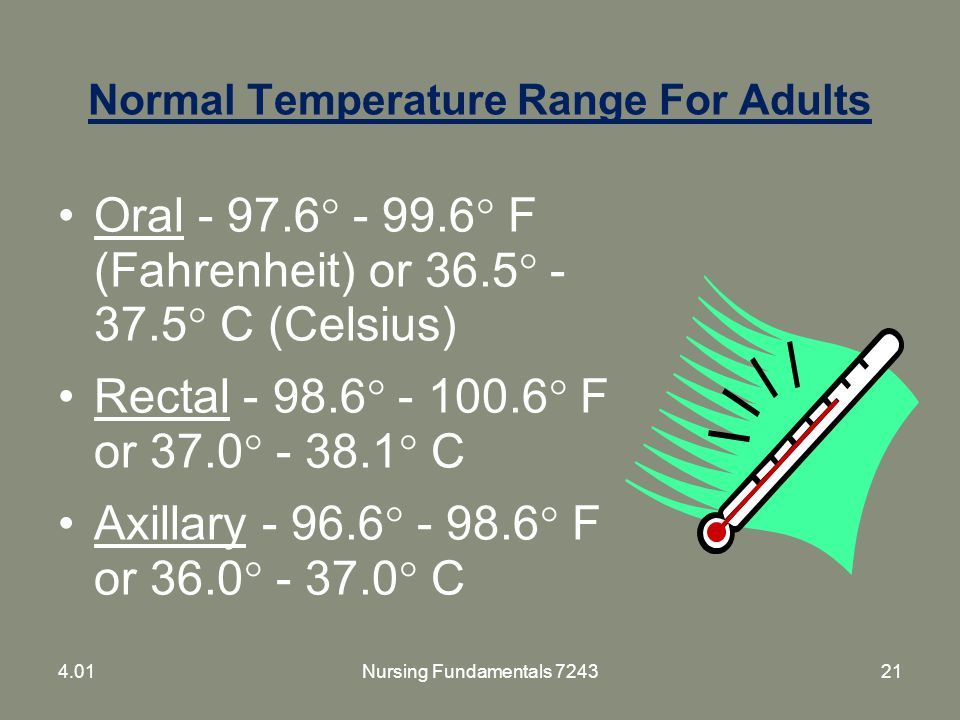 Normal Temperature Range For Adults