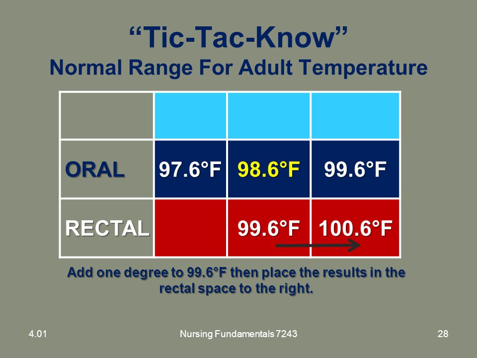 Tic-Tac-Know Normal Range For Adult Temperature