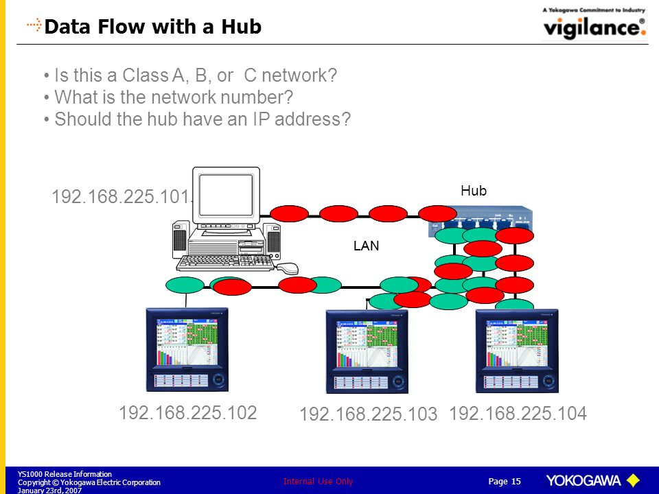 Data Flow with a Hub Is this a Class A, B, or C network