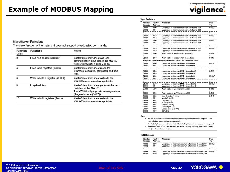 Example of MODBUS Mapping